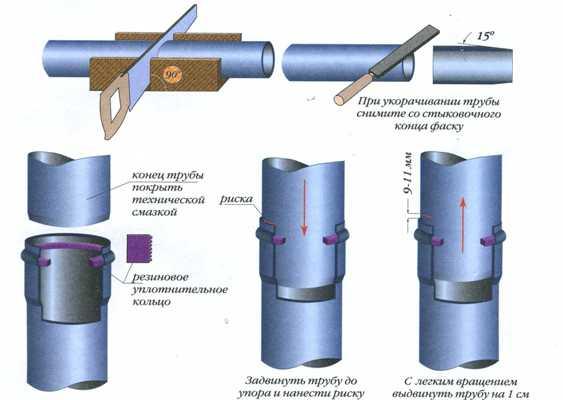 Схема соединения труб с раструбом