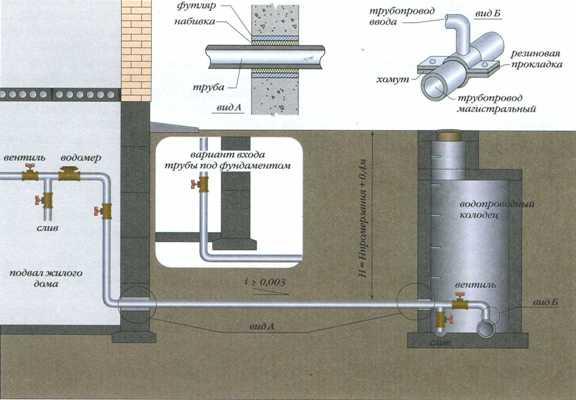Схема ввода водопровода.